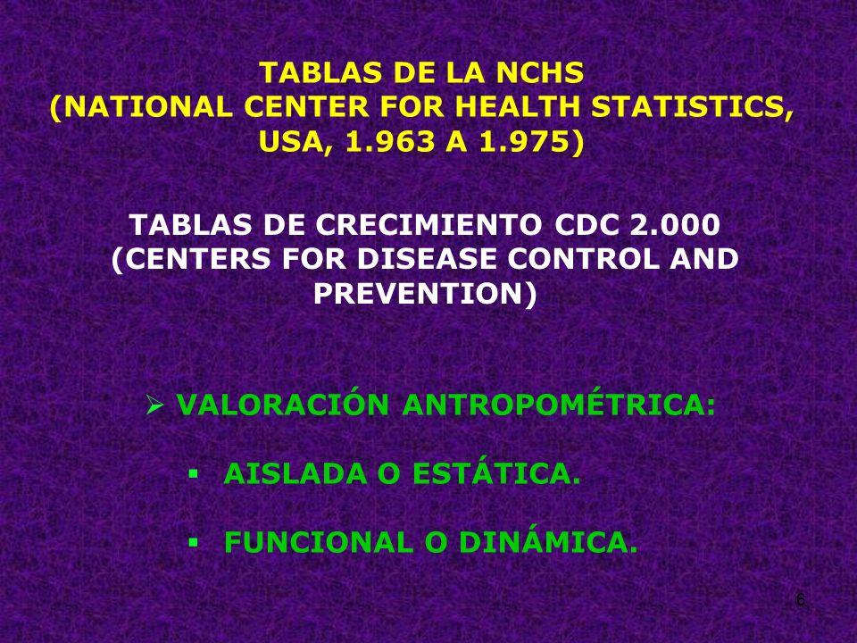 57 PERÍMETRO BRAQUIAL (CIRCUNFERENCIA MEDIA DEL BRAZO) NIÑOS DE 1 A 5 AÑOS ± 16 cm (15,5 a 16,5 cm) EUTROFIA.