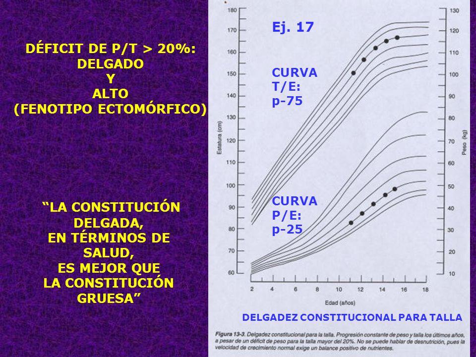 63 LA CONSTITUCIÓN DELGADA, EN TÉRMINOS DE SALUD, ES MEJOR QUE LA CONSTITUCIÓN GRUESA DÉFICIT DE P/T > 20%: DELGADO Y ALTO (FENOTIPO ECTOMÓRFICO) DELG