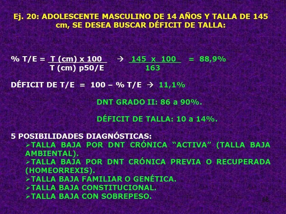68 Ej. 20: ADOLESCENTE MASCULINO DE 14 AÑOS Y TALLA DE 145 cm, SE DESEA BUSCAR DÉFICIT DE TALLA: % T/E = T (cm) x 100_ 145 x 100_ = 88,9% T (cm) p50/E