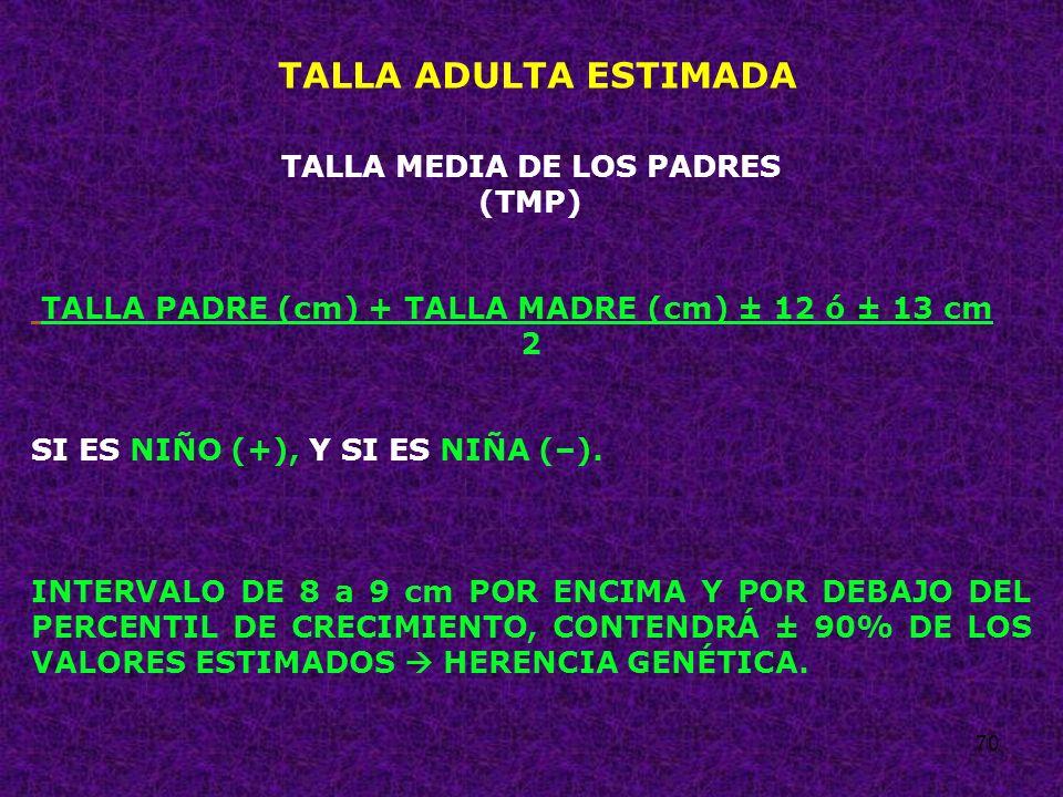 70 TALLA ADULTA ESTIMADA TALLA MEDIA DE LOS PADRES (TMP) TALLA PADRE (cm) + TALLA MADRE (cm) ± 12 ó ± 13 cm 2 SI ES NIÑO (+), Y SI ES NIÑA (–). INTERV