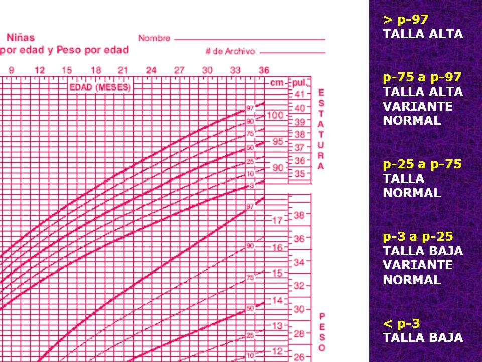 8 > p-97 TALLA ALTA p-75 a p-97 TALLA ALTA VARIANTE NORMAL p-25 a p-75 TALLA NORMAL p-3 a p-25 TALLA BAJA VARIANTE NORMAL < p-3 TALLA BAJA