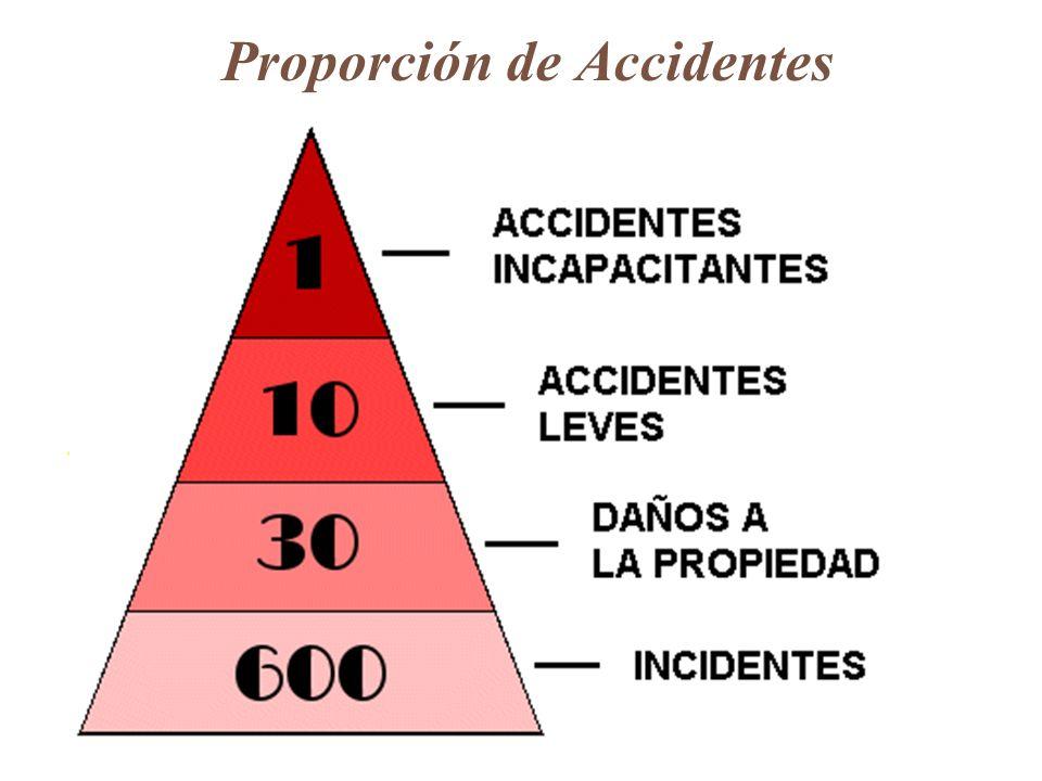 Proporción de Accidentes Lesiones/Enfermedades Mayores Lesiones/Enfermedades Menores Daños a la Propiedad y Pérdidas en los Procesos Incidentes