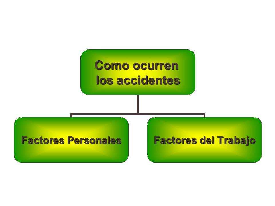Como ocurren los accidentes Factores Personales Factores del Trabajo