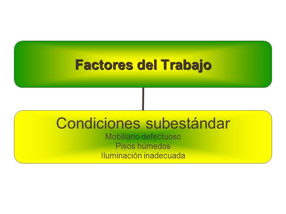 Factores del Trabajo Condiciones subestándar Mobiliario defectuoso Pisos húmedos Iluminación inadecuada