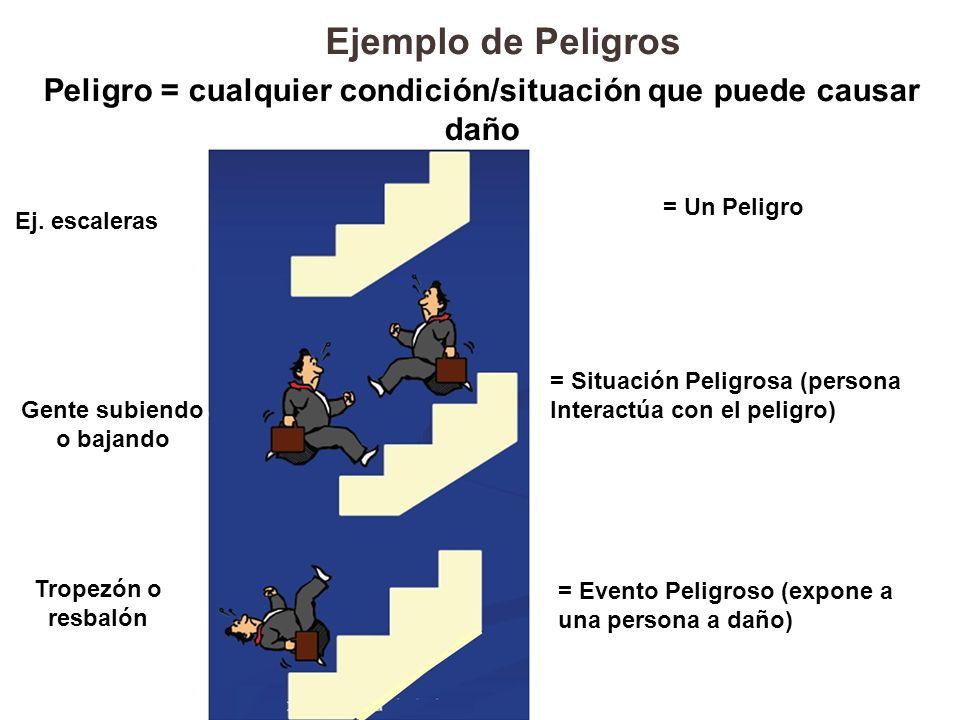 Peligro = cualquier condición/situación que puede causar daño Ej. escaleras = Un Peligro Gente subiendo o bajando = Situación Peligrosa (persona Inter