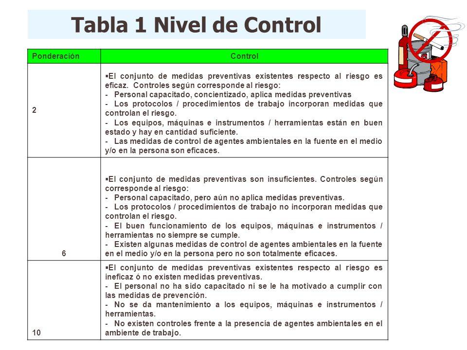 Tabla 1 Nivel de Control PonderaciónControl 2 El conjunto de medidas preventivas existentes respecto al riesgo es eficaz. Controles según corresponde