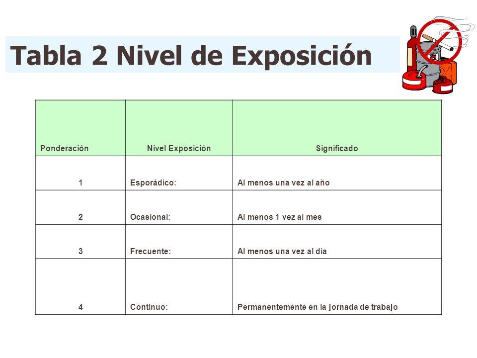Tabla 2 Nivel de Exposición PonderaciónNivel ExposiciónSignificado 1Esporádico:Al menos una vez al año 2Ocasional:Al menos 1 vez al mes 3Frecuente:Al
