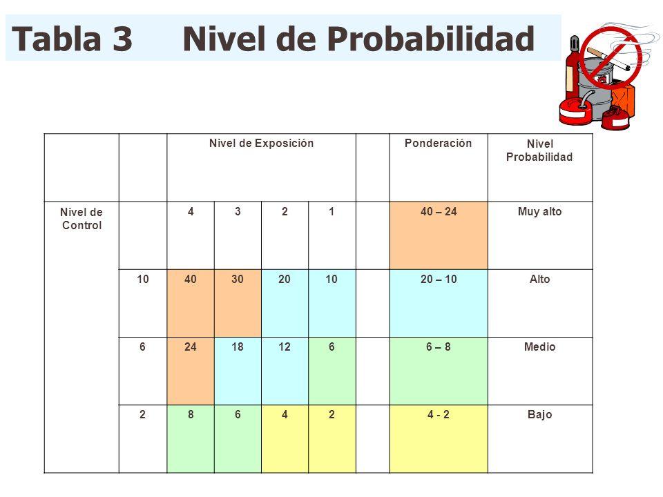 Tabla 3 Nivel de Probabilidad Nivel de ExposiciónPonderaciónNivel Probabilidad Nivel de Control 432140 – 24Muy alto 104030201020 – 10Alto 624181266 –