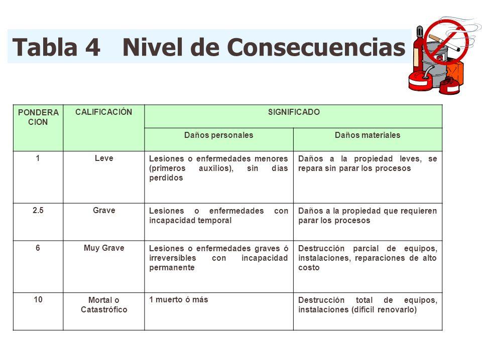 Tabla 4 Nivel de Consecuencias PONDERA CION CALIFICACIÓNSIGNIFICADO Daños personalesDaños materiales 1LeveLesiones o enfermedades menores (primeros au