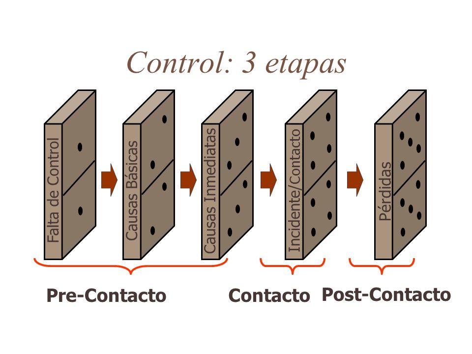 Control: 3 etapas Pérdidas Incidente/ Contacto Causas Inmediatas Causas Básicas Falta de Control Pre-ContactoContacto Post-Contacto