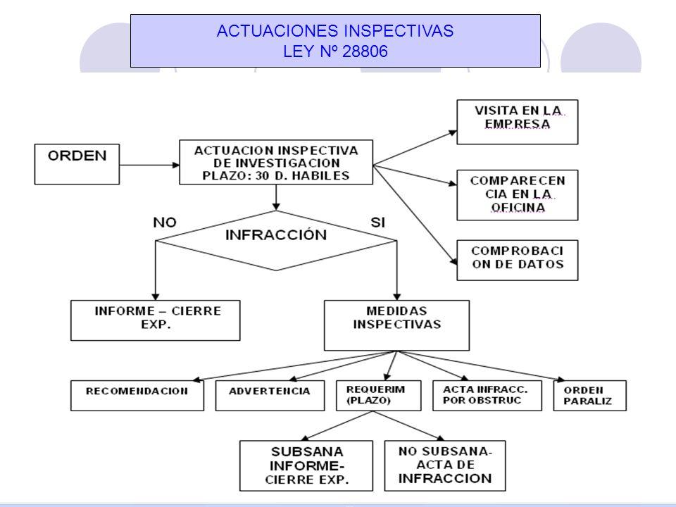 ACTUACIONES INSPECTIVAS LEY Nº 28806