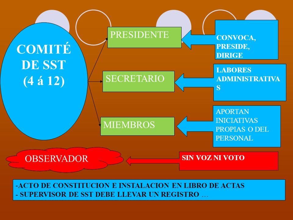 COMITÉ DE SST (4 á 12) PRESIDENTE SECRETARIO MIEMBROS OBSERVADOR CONVOCA, PRESIDE, DIRIGE LABORES ADMINISTRATIVA S APORTAN INICIATIVAS PROPIAS O DEL P