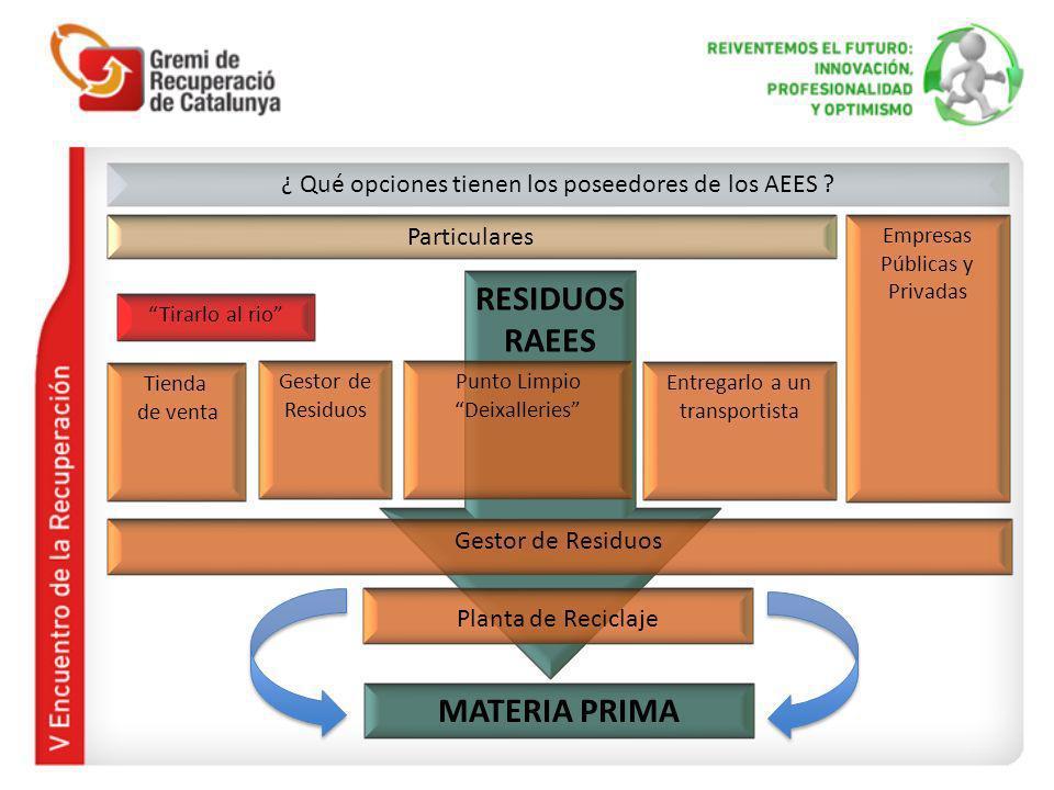 RESIDUOS RAEES Particulares Planta de Reciclaje ¿ Qué opciones tienen los poseedores de los AEES .