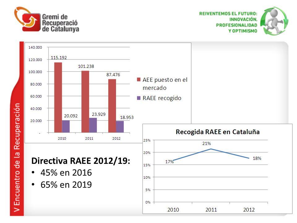 Directiva RAEE 2012/19: 45% en 2016 65% en 2019