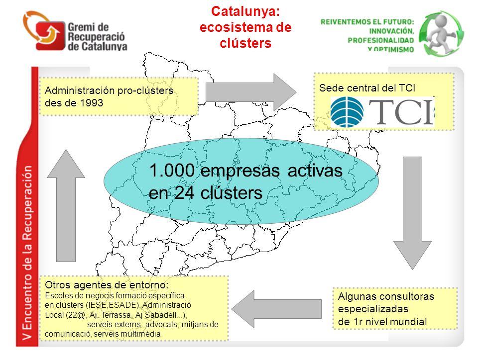 Catalunya: ecosistema de clústers 1.000 empresas activas en 24 clústers Administración pro-clústers des de 1993 Otros agentes de entorno: Escoles de negocis formació específica en clústers (IESE,ESADE), Administració Local (22@, Aj.
