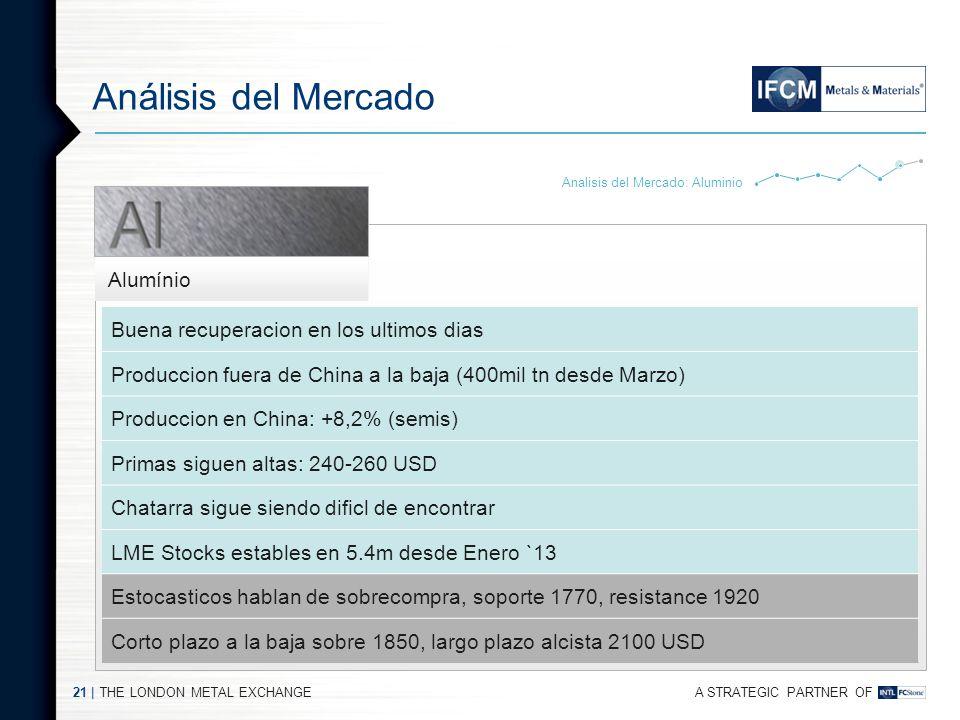 A STRATEGIC PARTNER OF THE LONDON METAL EXCHANGE20 | Análisis del Mercado Demanda en china en aumento: PMI y SRB Mercado en surplus Falta de chatarra