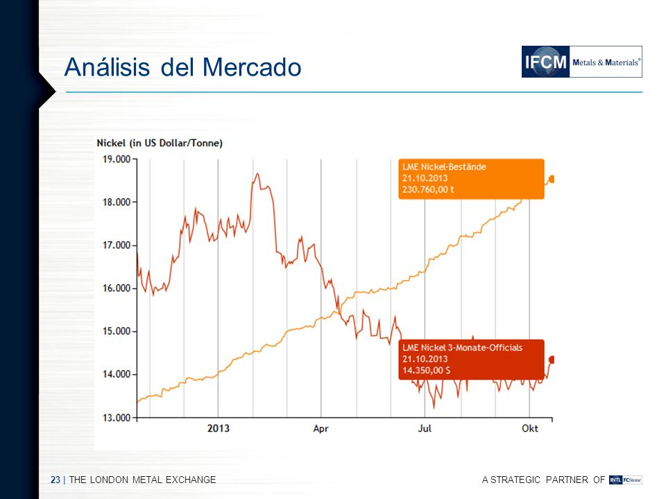 A STRATEGIC PARTNER OF THE LONDON METAL EXCHANGE22 | Análisis del Mercado Grafico precio-stock es aterrador! El mercado alcista de mitad de verano se