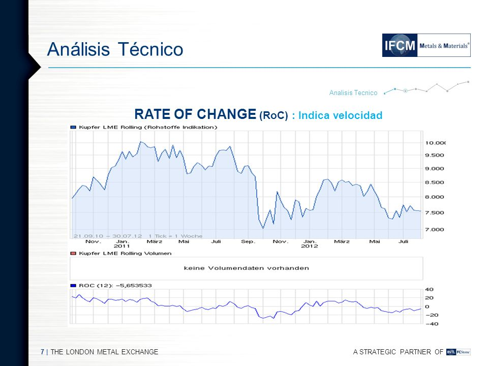 A STRATEGIC PARTNER OF THE LONDON METAL EXCHANGE7   Análisis Técnico Analisis Tecnico RATE OF CHANGE (RoC) : Indica velocidad
