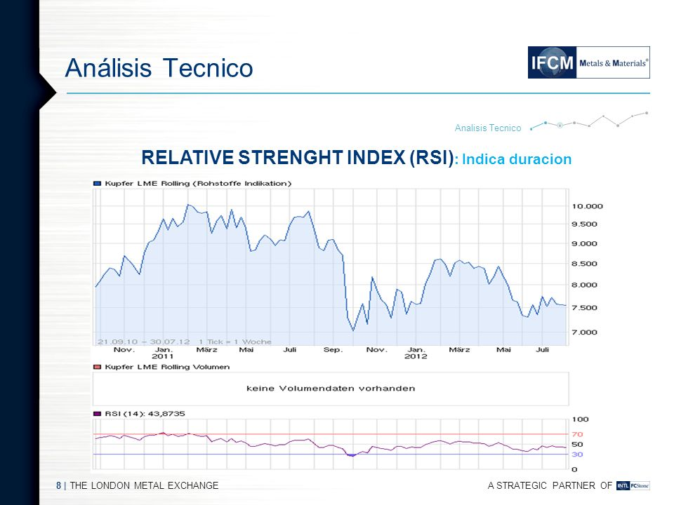 A STRATEGIC PARTNER OF THE LONDON METAL EXCHANGE7 | Análisis Técnico Analisis Tecnico RATE OF CHANGE (RoC) : Indica velocidad