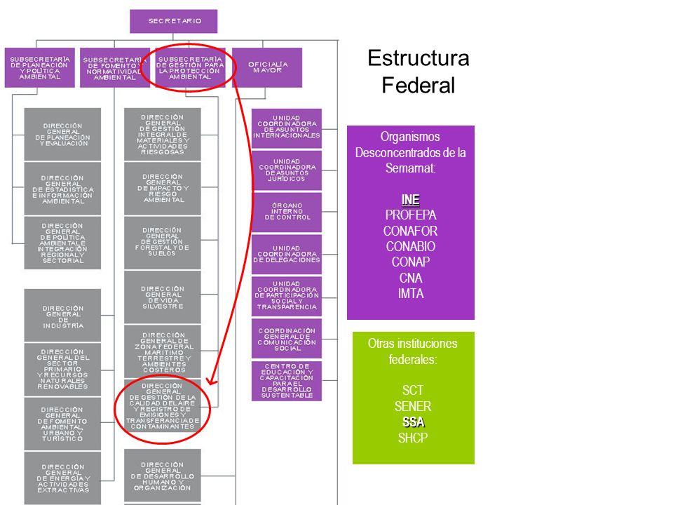 Estructura Federal Organismos Desconcentrados de la Semarnat:INE PROFEPA CONAFOR CONABIO CONAP CNA IMTA Otras instituciones federales: SCT SENERSSA SH