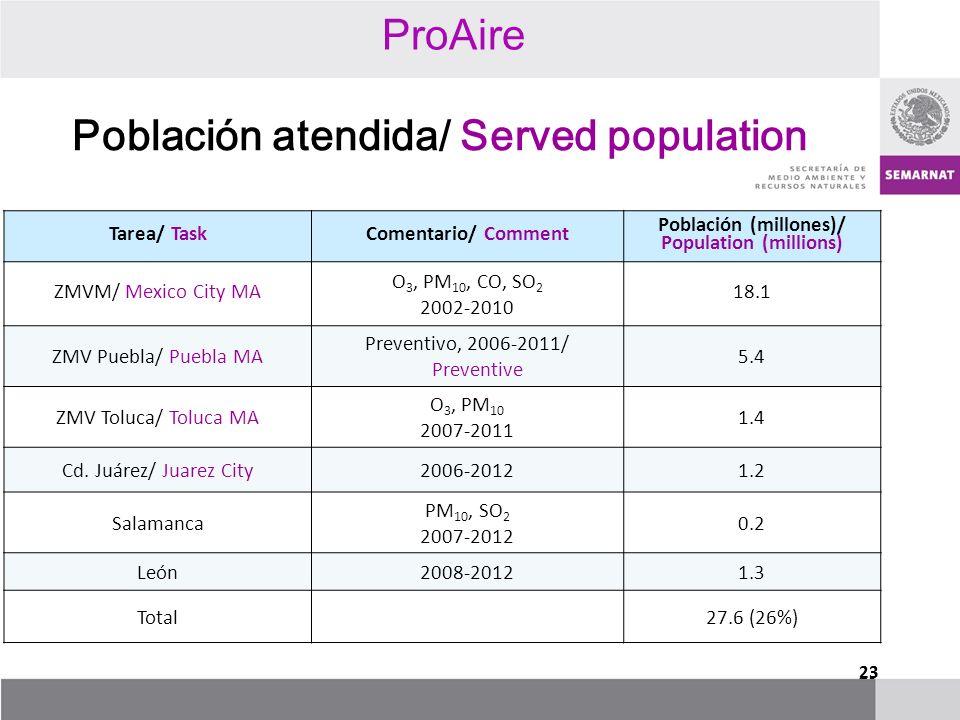23 Población atendida/ Served population Tarea/ TaskComentario/ Comment Población (millones)/ Population (millions) ZMVM/ Mexico City MA O 3, PM 10, C