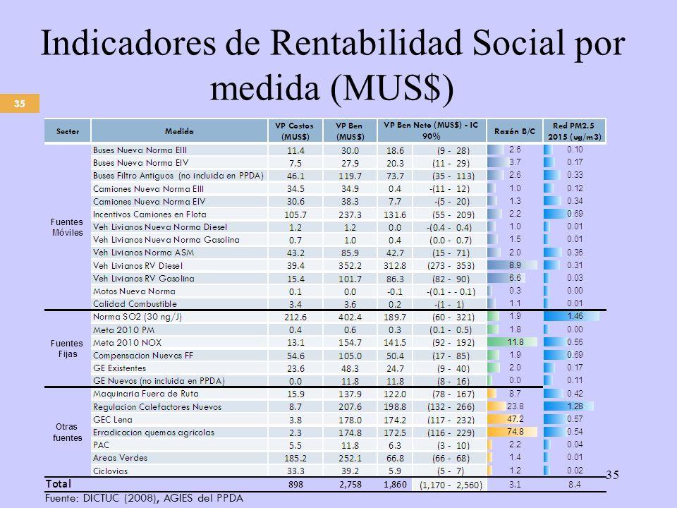 35 Indicadores de Rentabilidad Social por medida (MUS$) 35 Fuente: DICTUC (2008), AGIES del PPDA
