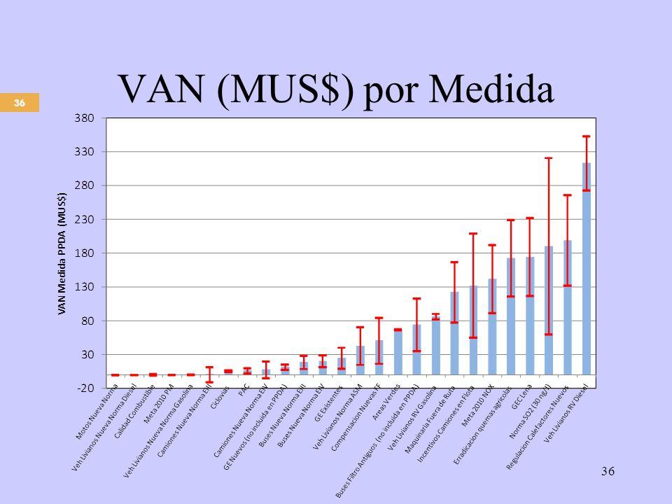 36 VAN (MUS$) por Medida 36
