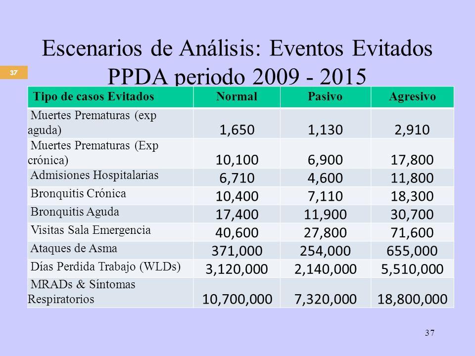 37 Escenarios de Análisis: Eventos Evitados PPDA periodo 2009 - 2015 37 Fuente: DICTUC (2008), AGIES del PPDA Tipo de casos EvitadosNormalPasivoAgresivo Muertes Prematuras (exp aguda) 1,6501,1302,910 Muertes Prematuras (Exp crónica) 10,1006,90017,800 Admisiones Hospitalarias 6,7104,60011,800 Bronquitis Crónica 10,4007,11018,300 Bronquitis Aguda 17,40011,90030,700 Visitas Sala Emergencia 40,60027,80071,600 Ataques de Asma 371,000254,000655,000 Días Perdida Trabajo (WLDs) 3,120,0002,140,0005,510,000 MRADs & Síntomas Respiratorios 10,700,0007,320,00018,800,000