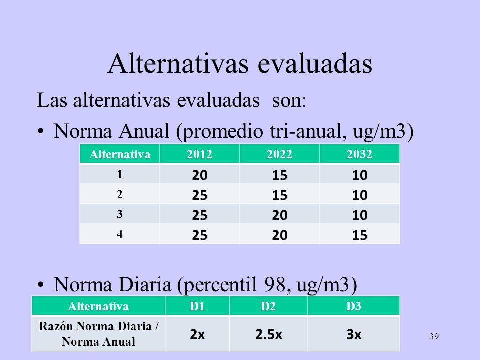 39 Alternativas evaluadas Las alternativas evaluadas son: Norma Anual (promedio tri-anual, ug/m3) Norma Diaria (percentil 98, ug/m3) Alternativa201220