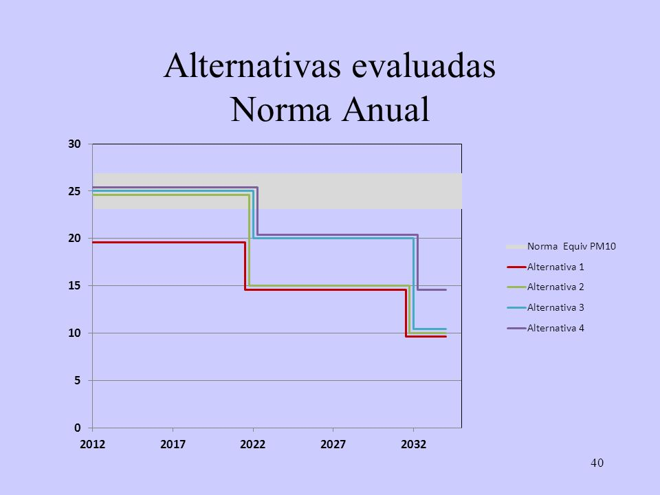 40 Alternativas evaluadas Norma Anual
