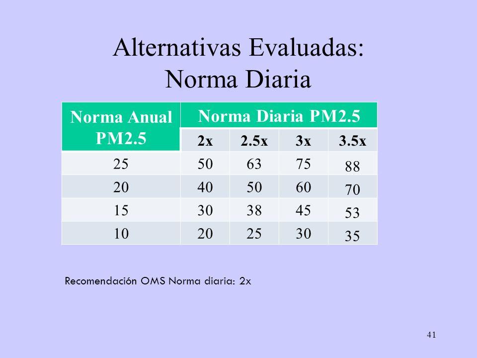 41 Alternativas Evaluadas: Norma Diaria Norma Anual PM2.5 Norma Diaria PM2.5 2x2.5x3x3.5x 25506375 88 20405060 70 15303845 53 10202530 35 Recomendació