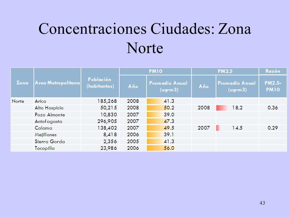 43 Concentraciones Ciudades: Zona Norte