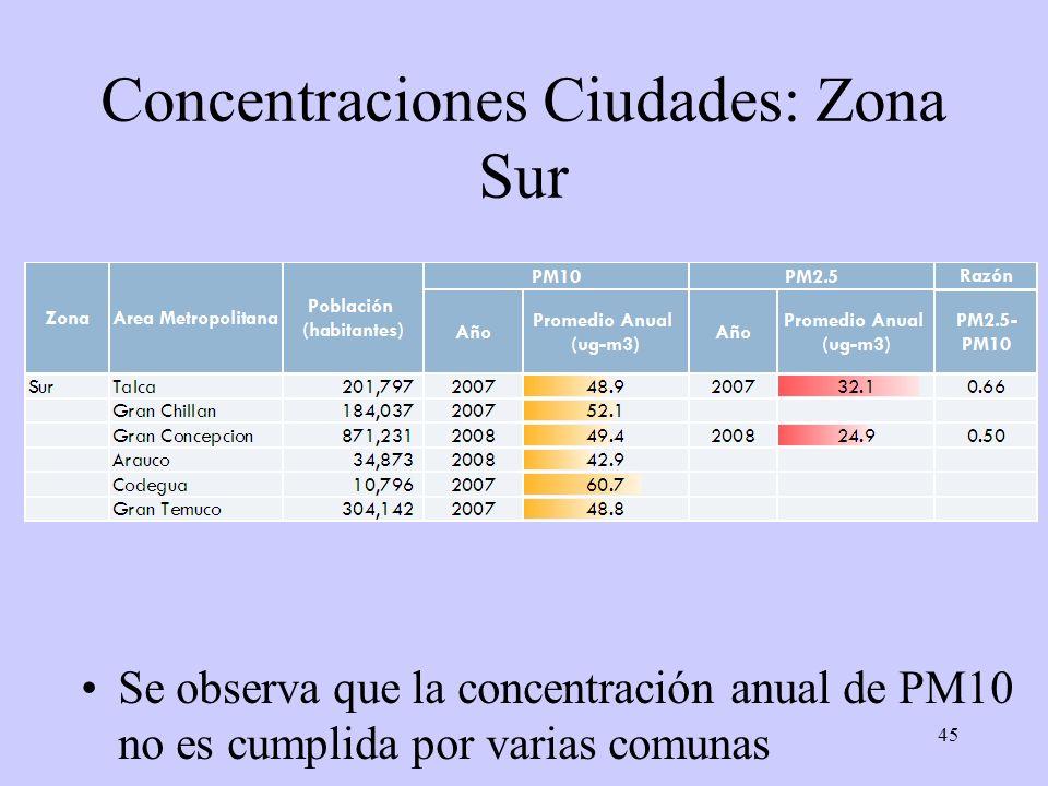 45 Concentraciones Ciudades: Zona Sur Se observa que la concentración anual de PM10 no es cumplida por varias comunas