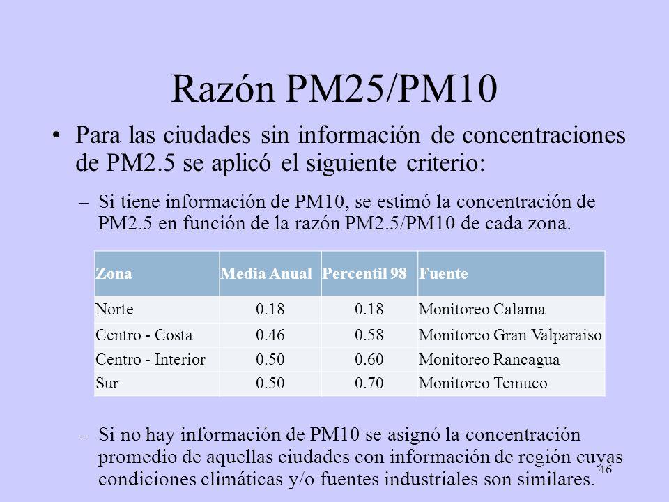 46 Razón PM25/PM10 Para las ciudades sin información de concentraciones de PM2.5 se aplicó el siguiente criterio: –Si tiene información de PM10, se es