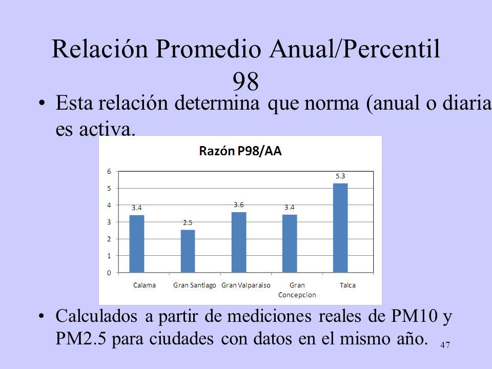 47 Relación Promedio Anual/Percentil 98 Esta relación determina que norma (anual o diaria) es activa. Calculados a partir de mediciones reales de PM10