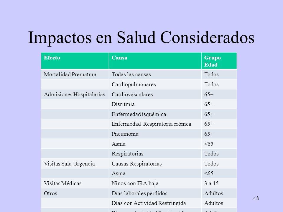 48 Impactos en Salud Considerados EfectoCausaGrupo Edad Mortalidad PrematuraTodas las causasTodos CardiopulmonaresTodos Admisiones HospitalariasCardio