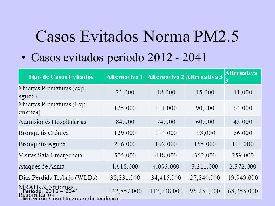 50 Casos Evitados Norma PM2.5 Casos evitados período 2012 - 2041 Tipo de Casos EvitadosAlternativa 1Alternativa 2Alternativa 3 Muertes Prematuras (exp