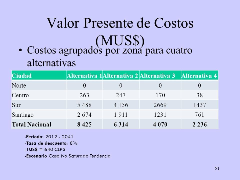 51 Valor Presente de Costos (MUS$) Costos agrupados por zona para cuatro alternativas CiudadAlternativa 1Alternativa 2Alternativa 3Alternativa 4 Norte