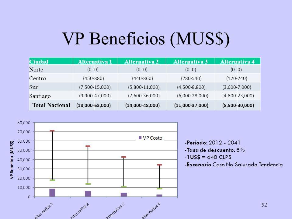 52 VP Beneficios (MUS$) CiudadAlternativa 1Alternativa 2Alternativa 3Alternativa 4 Norte (0 -0)(0 -0)(0 -0)(0 -0) Centro (450-880)(440-860)(280-540)(1