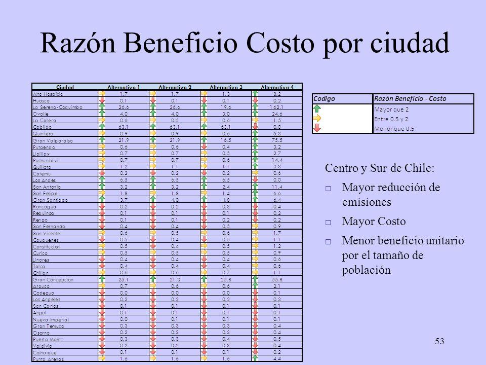 53 Razón Beneficio Costo por ciudad Centro y Sur de Chile: Mayor reducción de emisiones Mayor Costo Menor beneficio unitario por el tamaño de població