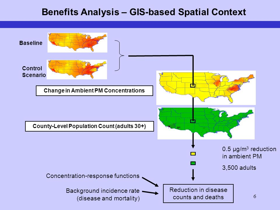 6 Change in Ambient PM Concentrations County-Level Population Count (adults 30+) 0.5 µg/m 3 reduction in ambient PM 3,500 adults Reduction in disease counts and deaths Concentration-response functions Background incidence rate (disease and mortality) Benefits Analysis – GIS-based Spatial Context Baseline Control Scenario