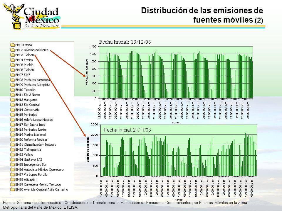 Distribución de las emisiones de fuentes móviles (2) Fecha Inicial: 13/12/03 Fuente: Sistema de Información de Condiciones de Tránsito para la Estimación de Emisiones Contaminantes por Fuentes Móviles en la Zona Metropolitana del Valle de México, ETEISA.