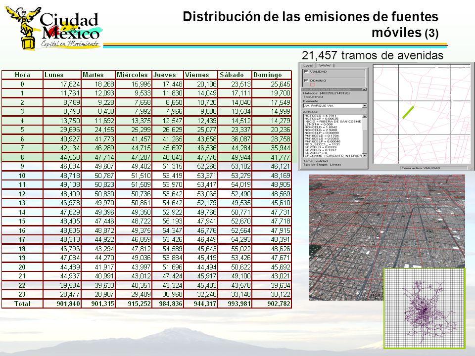 Distribución de las emisiones de fuentes móviles (3) 21,457 tramos de avenidas