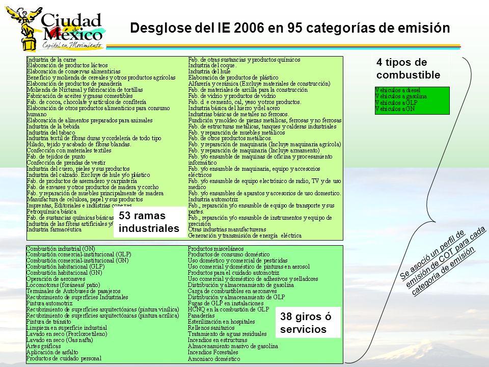 53 ramas industriales 38 giros ó servicios 4 tipos de combustible Se asoció un perfil de emisión de COT para cada categoría de emisión Desglose del IE 2006 en 95 categorías de emisión