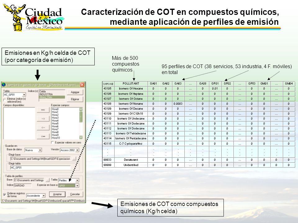 95 perfiles de COT (38 servicios, 53 industria, 4 F.