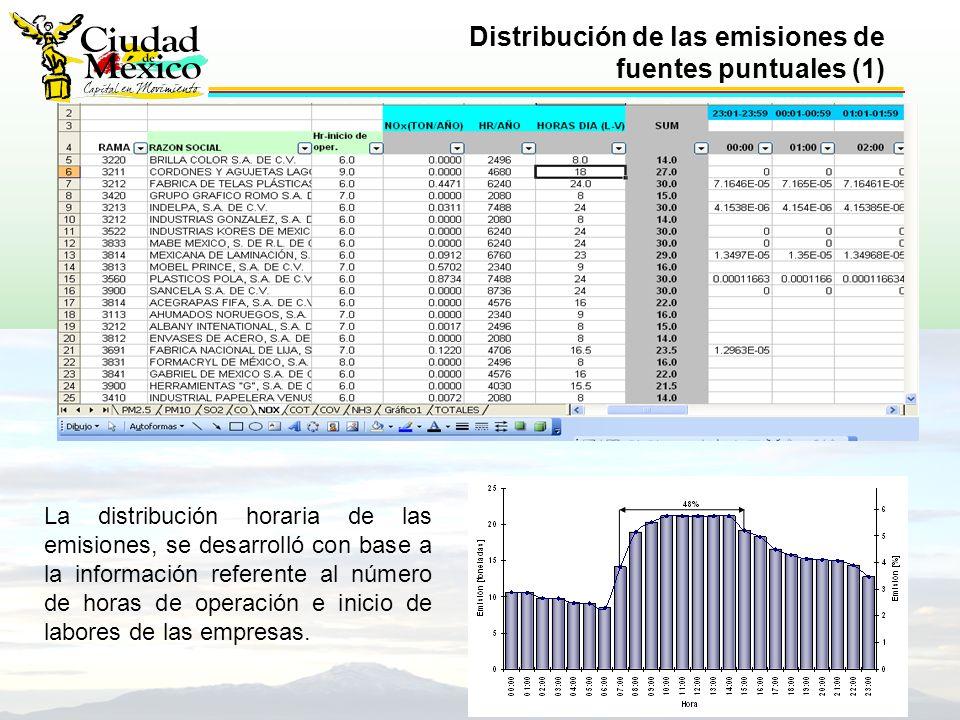 Distribución de las emisiones de fuentes puntuales (1) La distribución horaria de las emisiones, se desarrolló con base a la información referente al número de horas de operación e inicio de labores de las empresas.