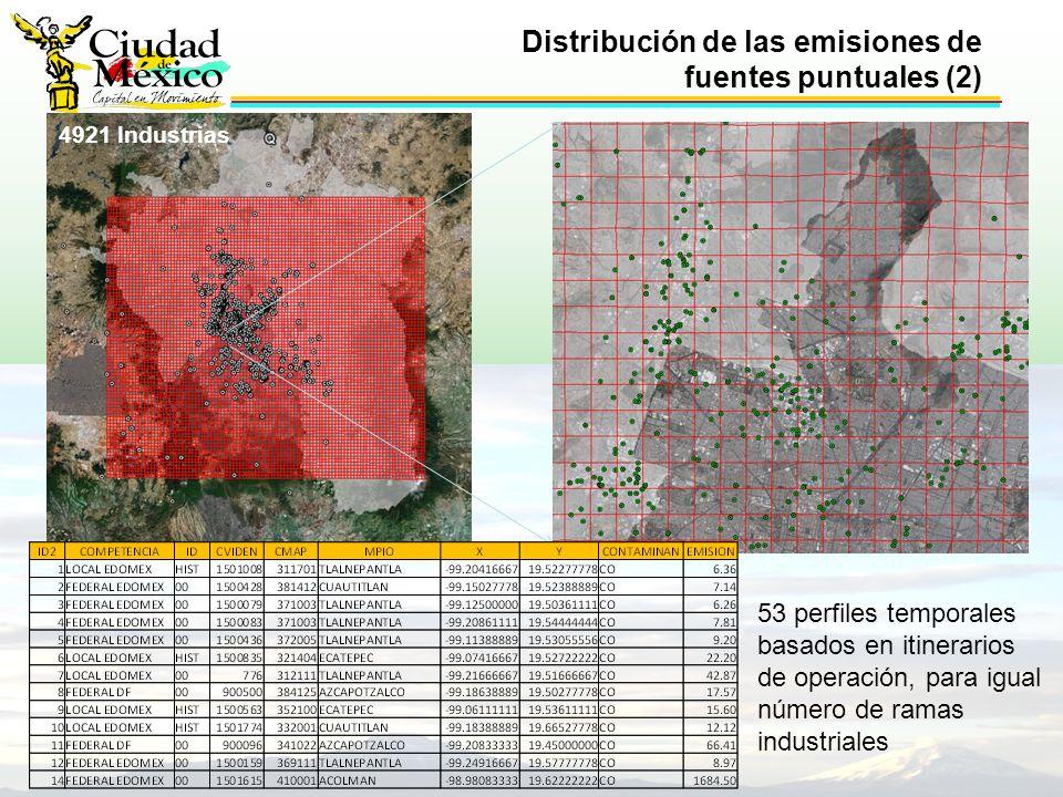 Distribución de las emisiones de fuentes puntuales (2) 4921 Industrias 53 perfiles temporales basados en itinerarios de operación, para igual número de ramas industriales