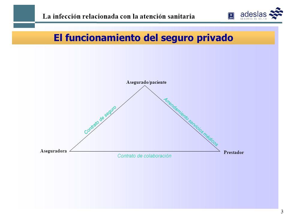 3 La infección relacionada con la atención sanitaria El funcionamiento del seguro privado Asegurado/paciente Arrendamiento servicios médicos Prestador