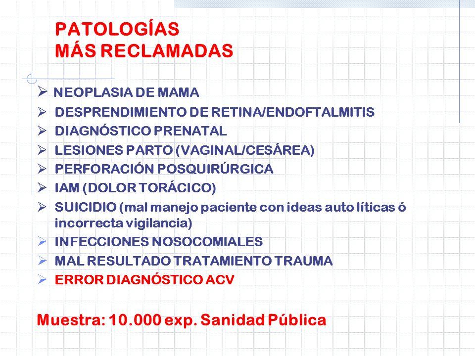 NEOPLASIA DE MAMA DESPRENDIMIENTO DE RETINA/ENDOFTALMITIS DIAGNÓSTICO PRENATAL LESIONES PARTO (VAGINAL/CESÁREA) PERFORACIÓN POSQUIRÚRGICA IAM (DOLOR T