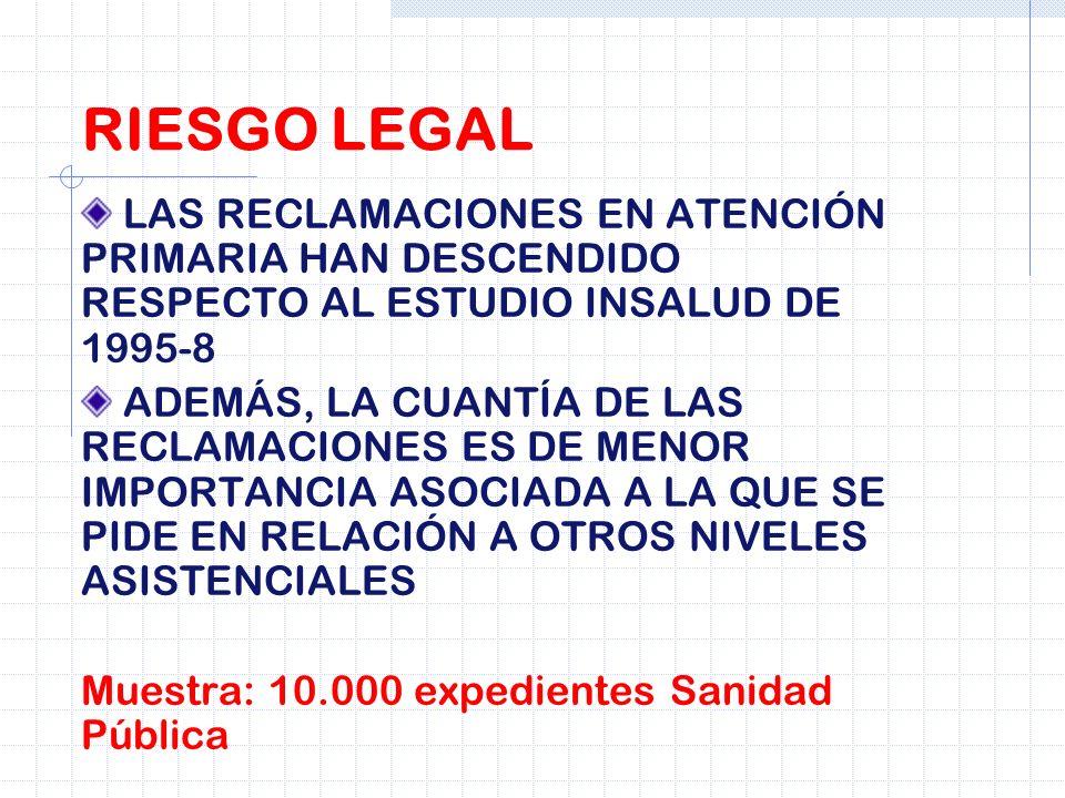 LAS RECLAMACIONES EN ATENCIÓN PRIMARIA HAN DESCENDIDO RESPECTO AL ESTUDIO INSALUD DE 1995-8 ADEMÁS, LA CUANTÍA DE LAS RECLAMACIONES ES DE MENOR IMPORT